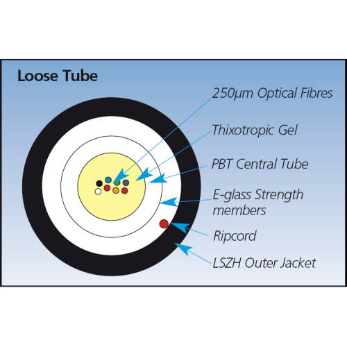 OS1/OS2 Single Mode Fibre Optic Bulk Cable Loose-Tube Application diagram