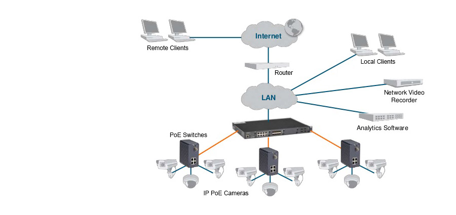 Ethernet Switches - CCTV IP Camera Surveillance